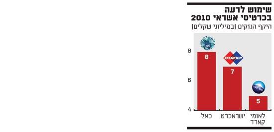 שימוש לרעה בכרטיסי אשראי 2010